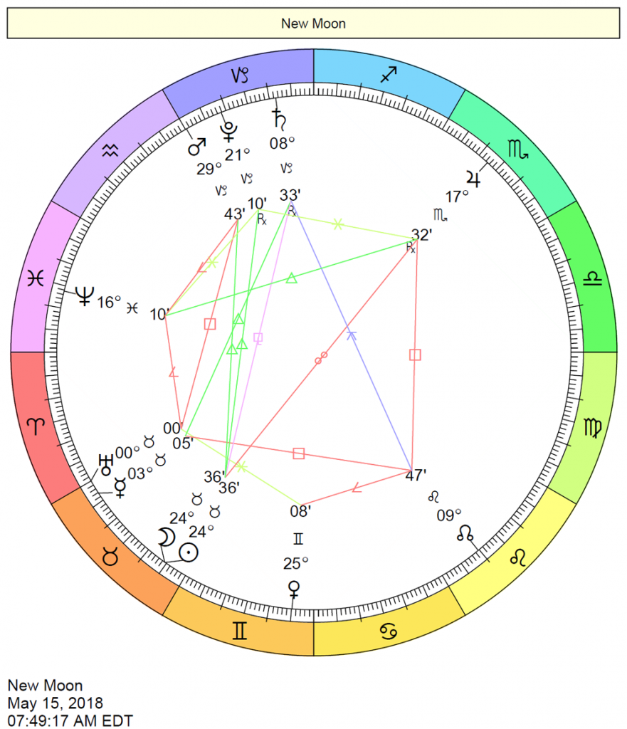 New Moon Chart May 15, 2018