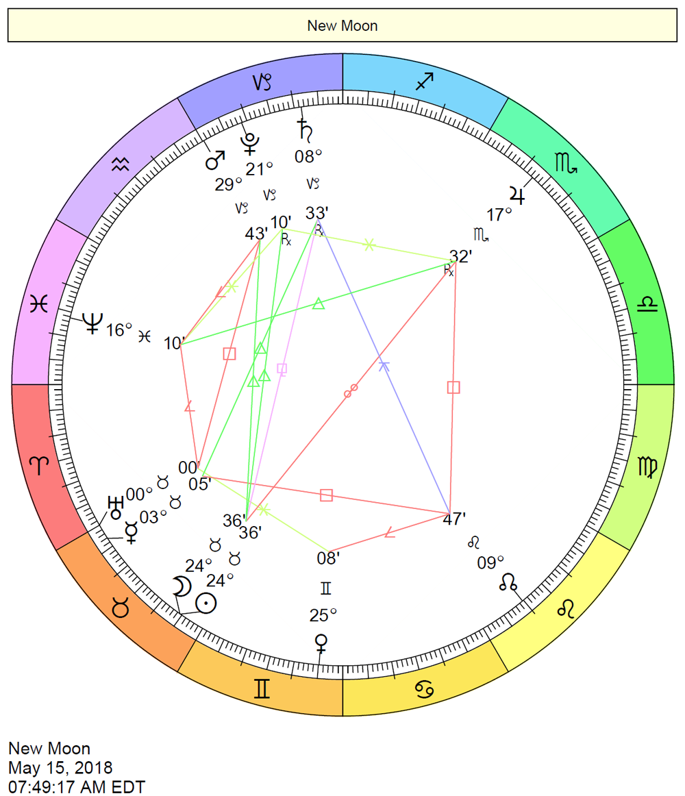 Find the sign of your north node in astrology tables the nvjuhfo Images