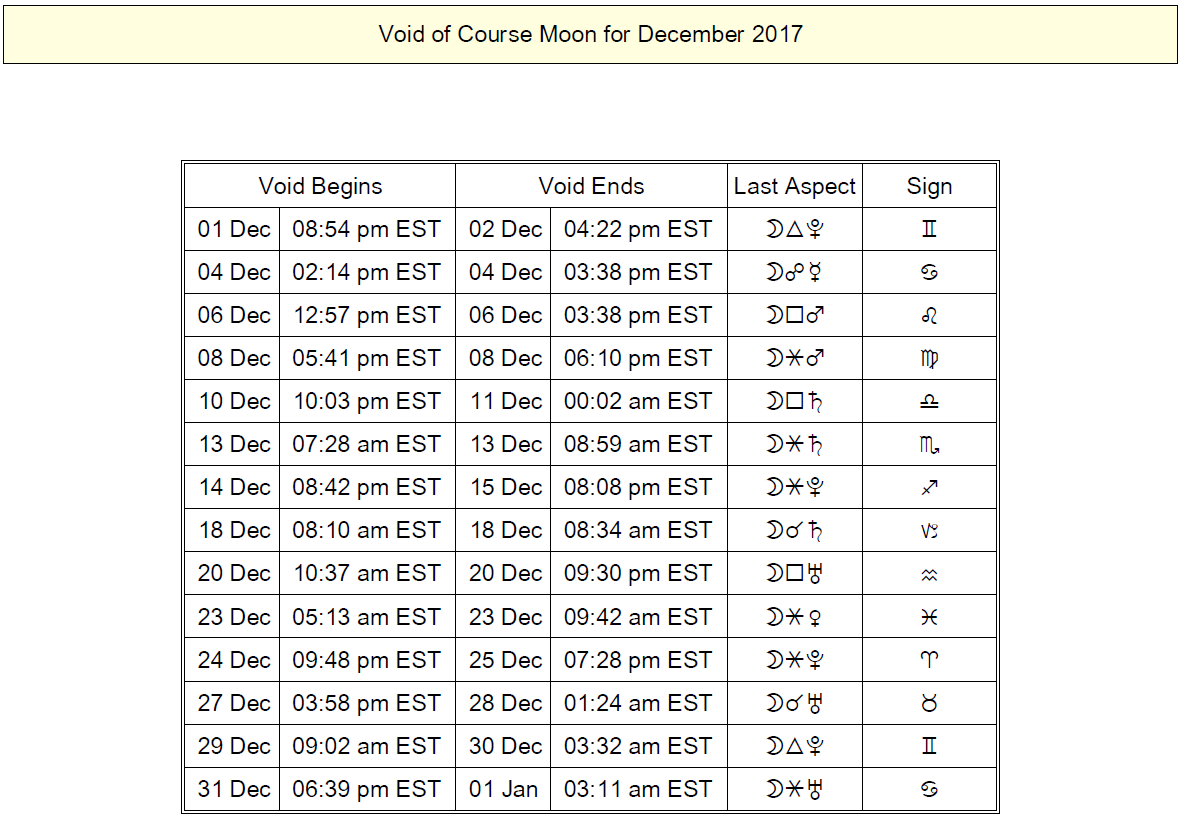 Void of Course Moon Tables: December 2017