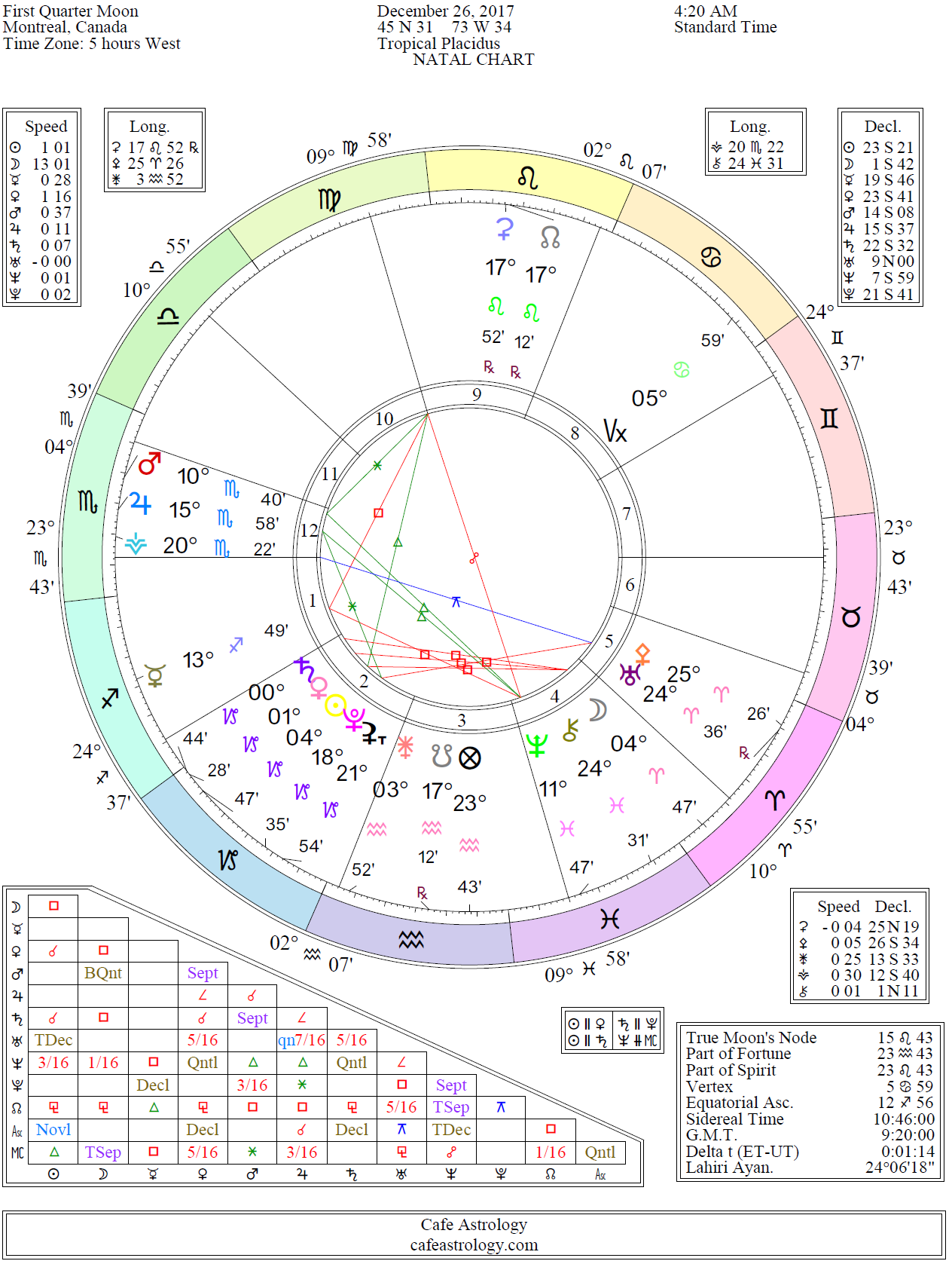 Astrological chart for today image collections chart example ideas