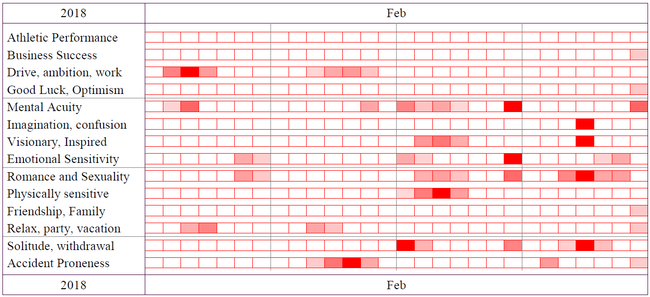 Best Days Graph - February 2018
