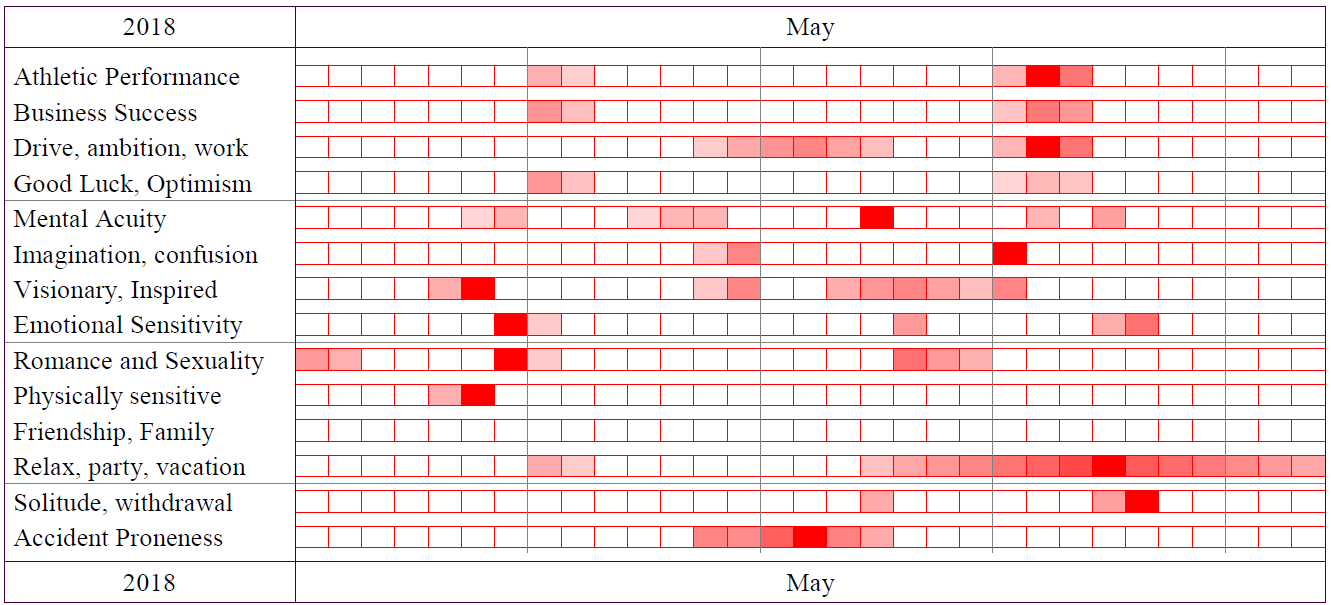 Best Days Graph - May 2018