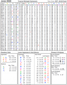 Ephemeris for the month of June 2020 showing positions of planets