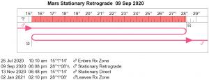 Mars Retrograde Cycle in 2020