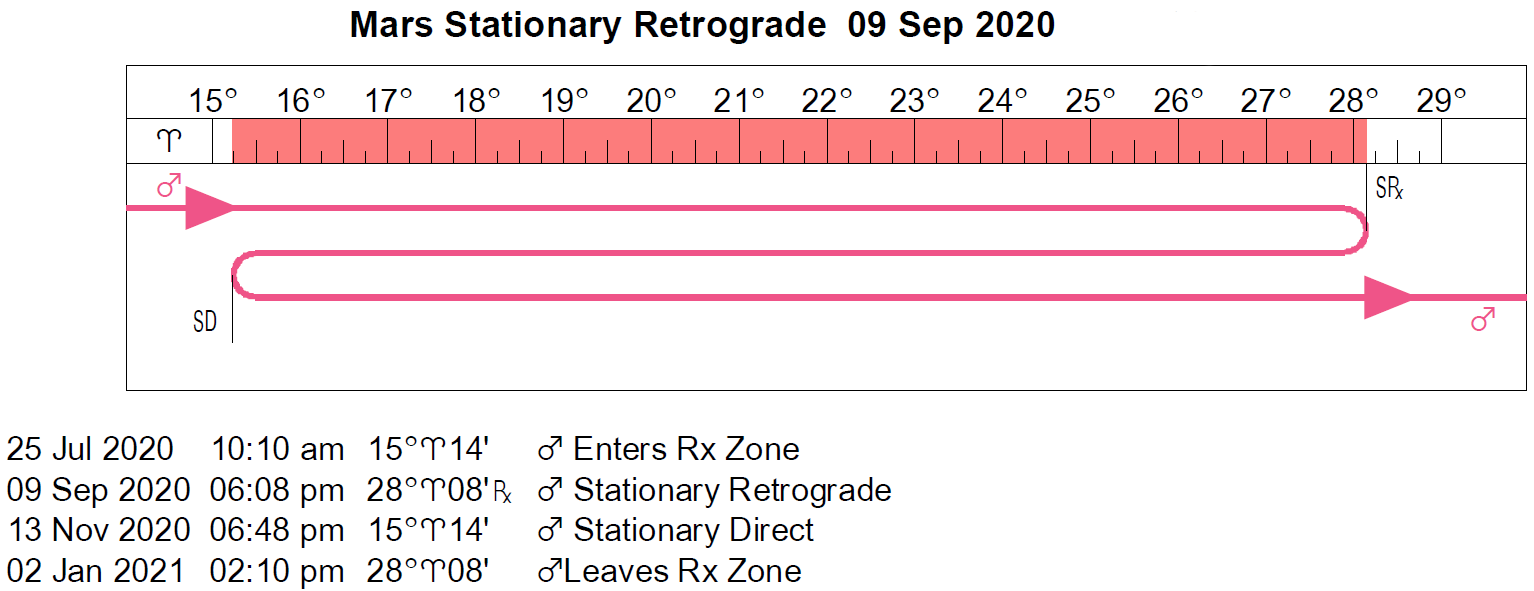 Mars Retrograde Cycle in 2020