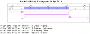 Pluto Retrograde Cycle in 2019