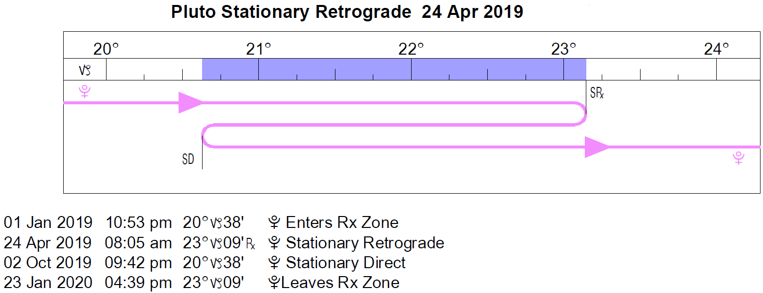 Pluto Retrograde Cycle in 2019