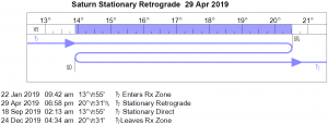 Saturn Retrograde Cycle in 2019 (Starts April 29, 2019)