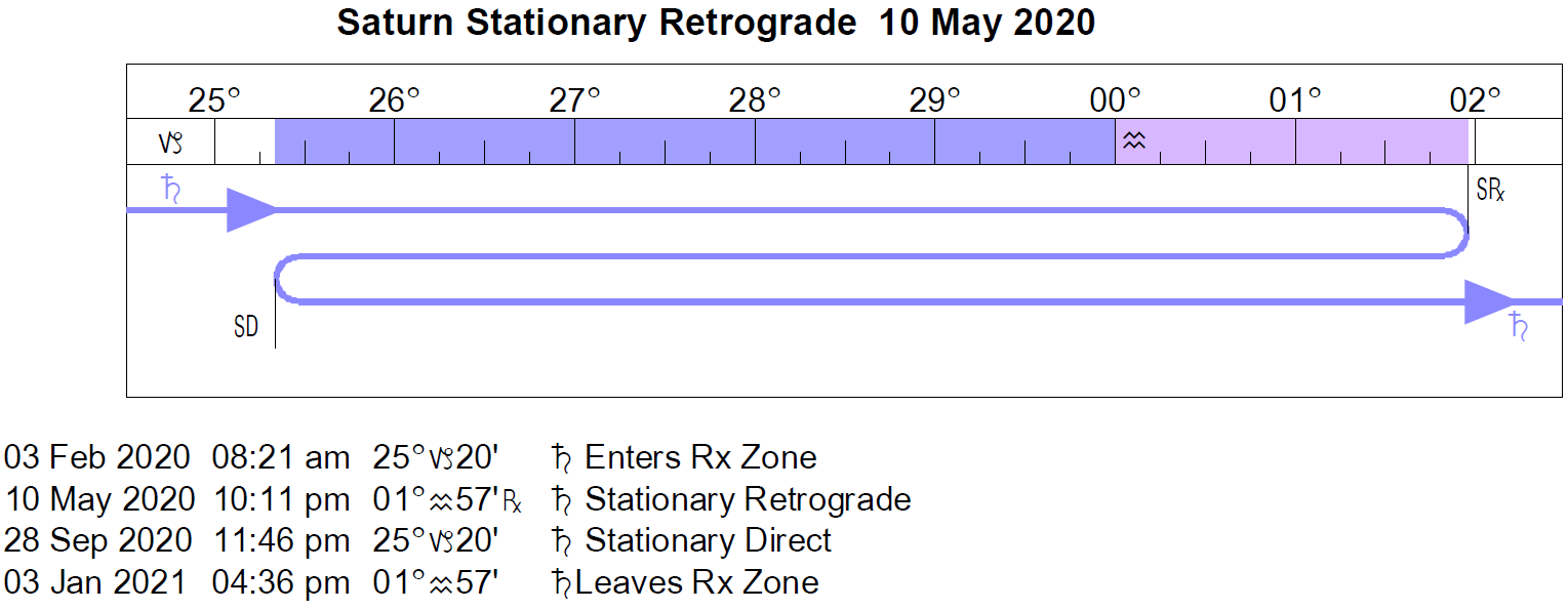 Saturn Retrograde Cycle in 2020
