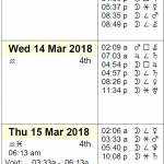 This Week in Astrology Calendar: March 11 to 17, 2018