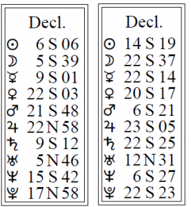 Declinations in Synastry: The Astrology of Relationships