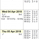 This Week in Astrology Calendar for April 1st to 7, 2018