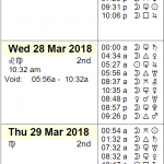 This Week in Astrology Calendar: March 25 to 31, 2018