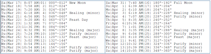 Moon Cycle March to April 2018: Major Considerations for Timing Events