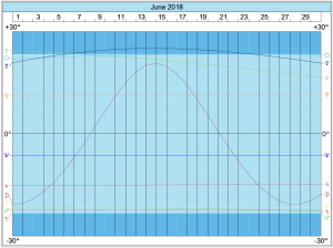 Declinations Graph: June 2018