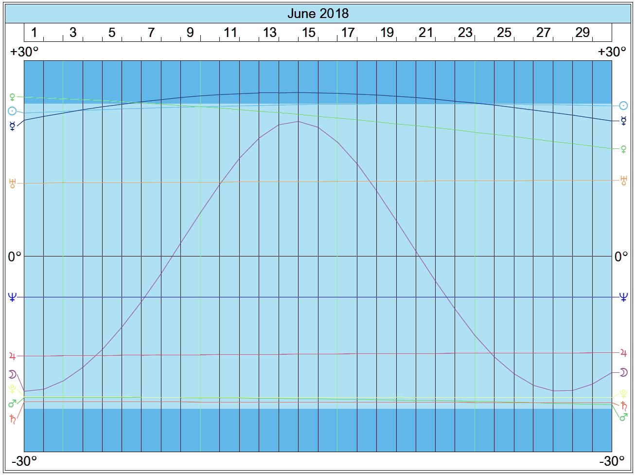 Declinations Graph: June 2018