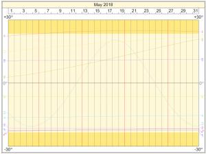 Declinations Graph: May 2018