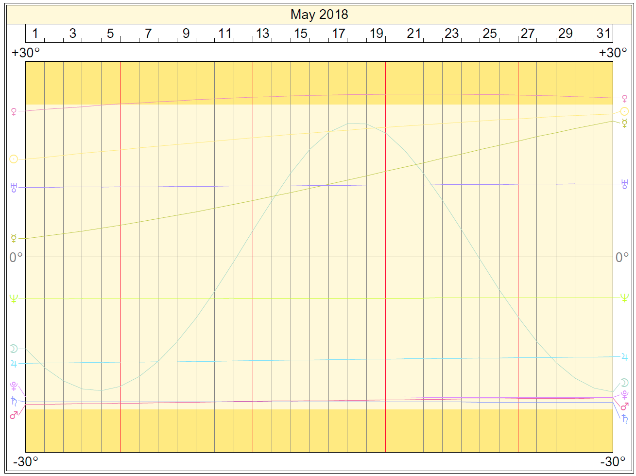 Declinations Graph: May 2018