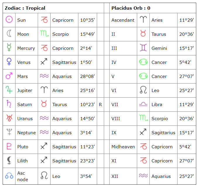 Example Chart Table of Planetary Positions & House Cusps