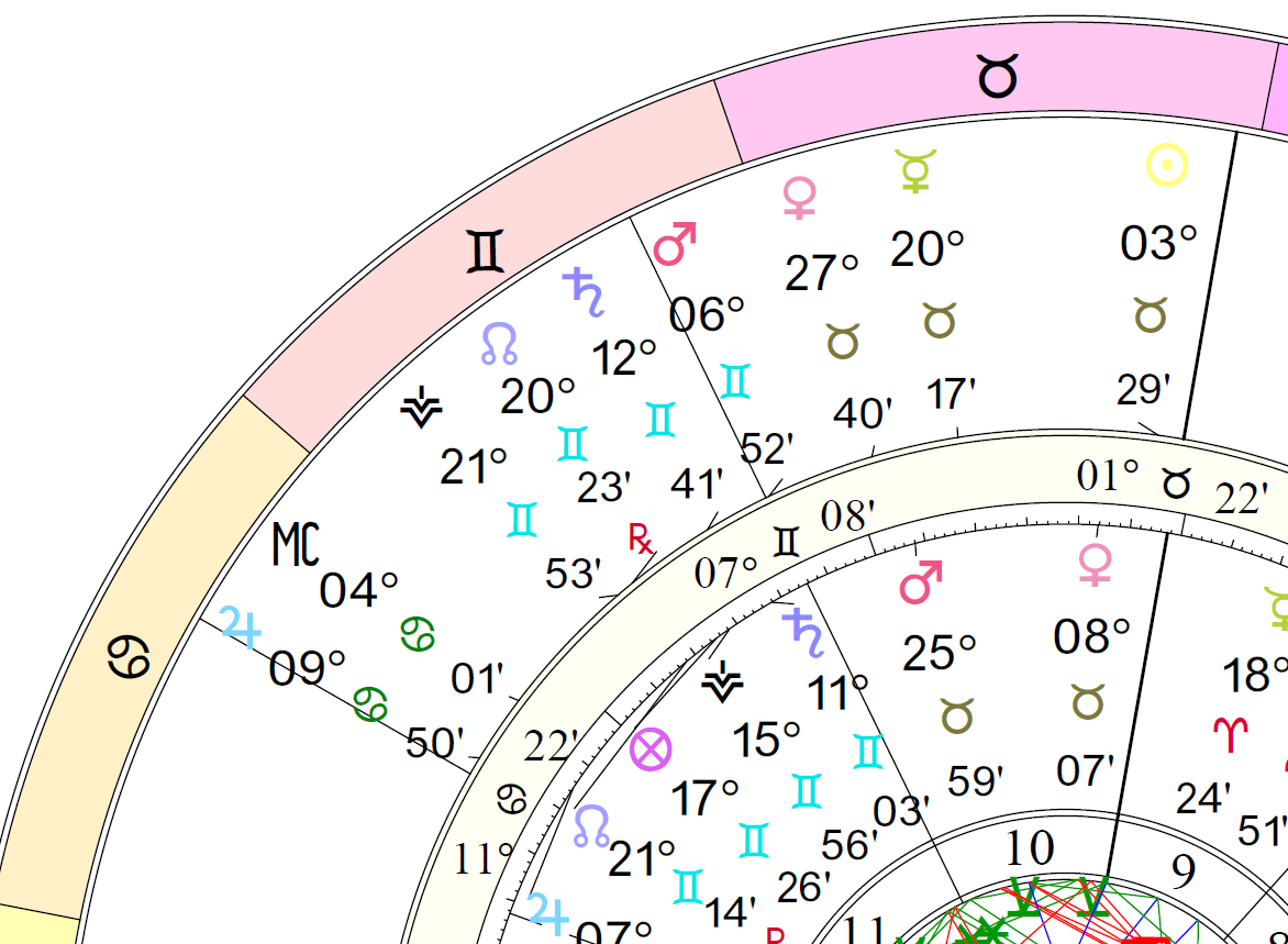 Predictive astrology predicting the future with astrology progressions chart for cafe astrology geenschuldenfo Image collections