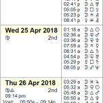 This Week in Astrology Calendar: April 22 to 28, 2018