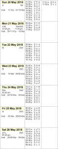 This Week in Astrology Calendar for May 20 to 26, 2018