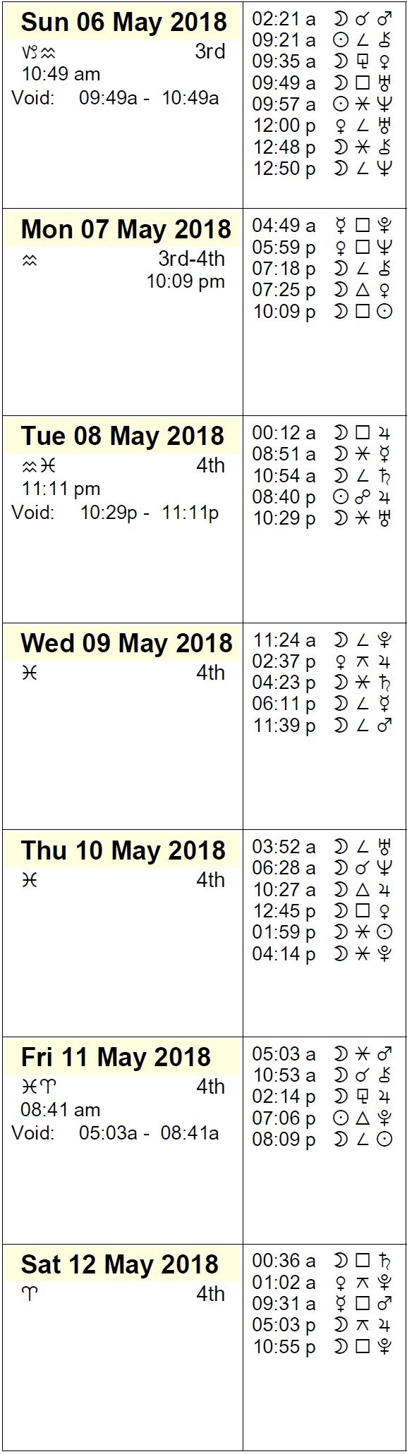 This week in astrology this week in astrology calendar may 6 to 12 2018 nvjuhfo Gallery