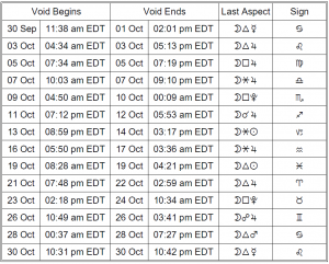 Void of Course Moon Dates: Chart for October 2018