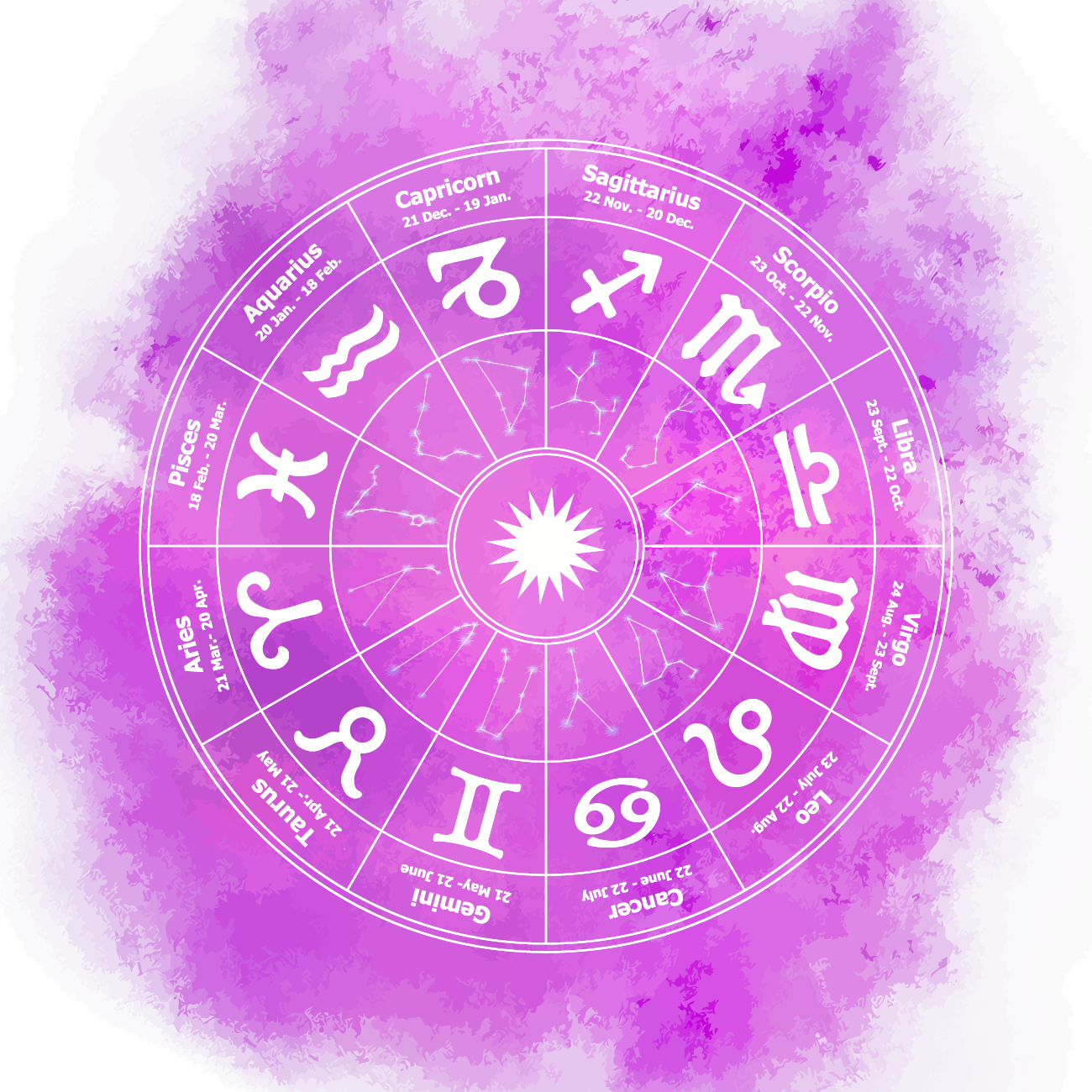 Daily Horoscope – All Signs – Day After Tomorrow