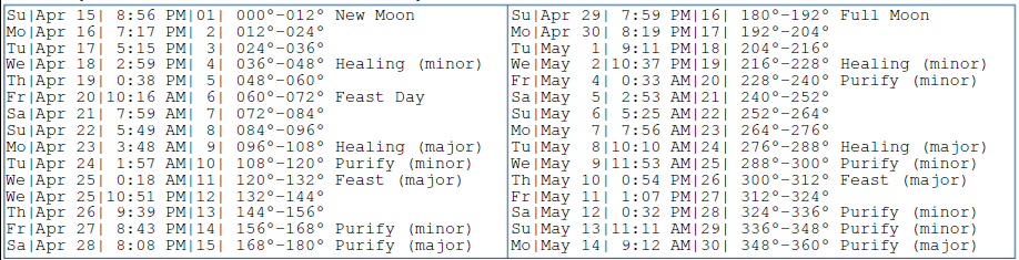 Major Lunar Day Considerations for Lunar Cycle from April to May 2018