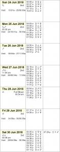 This Week in Astrology Calendar: June 24-30, 2018