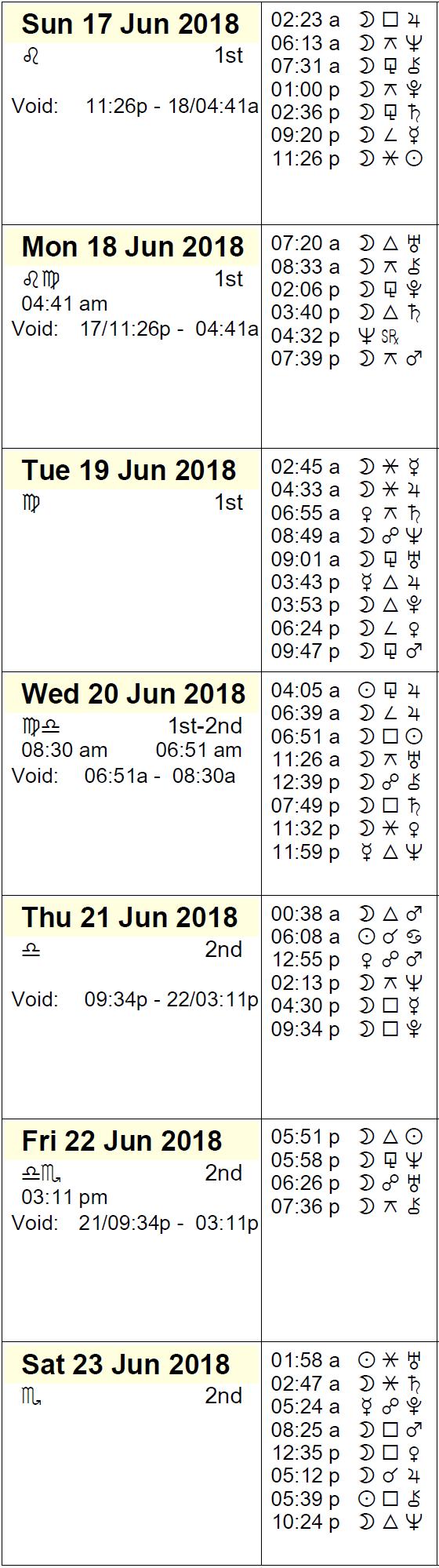 This Week in Astrology Calendar: June 17 to 23, 2018