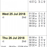 This Week in Astrology Calendar: July 22 to 28, 2018