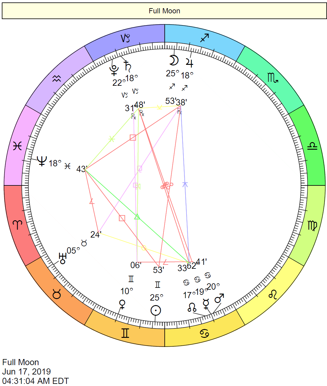 Full Moon in Sagittarius Chart: June 17, 2019