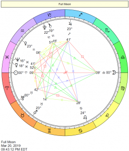 Full Moon in Libra Chart: March 20, 2019