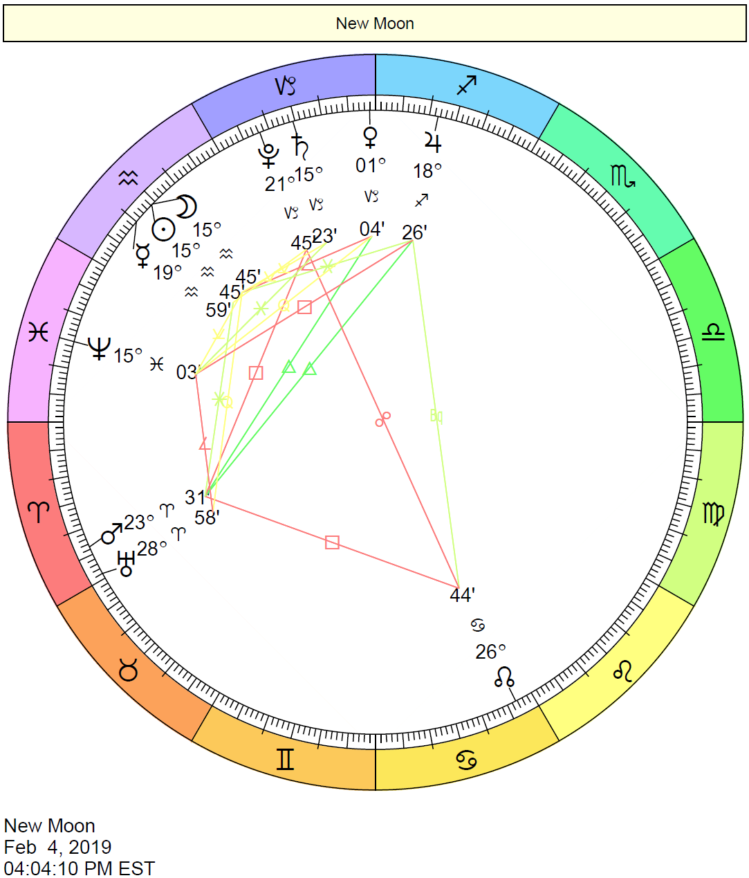 february 3 planets align astrology