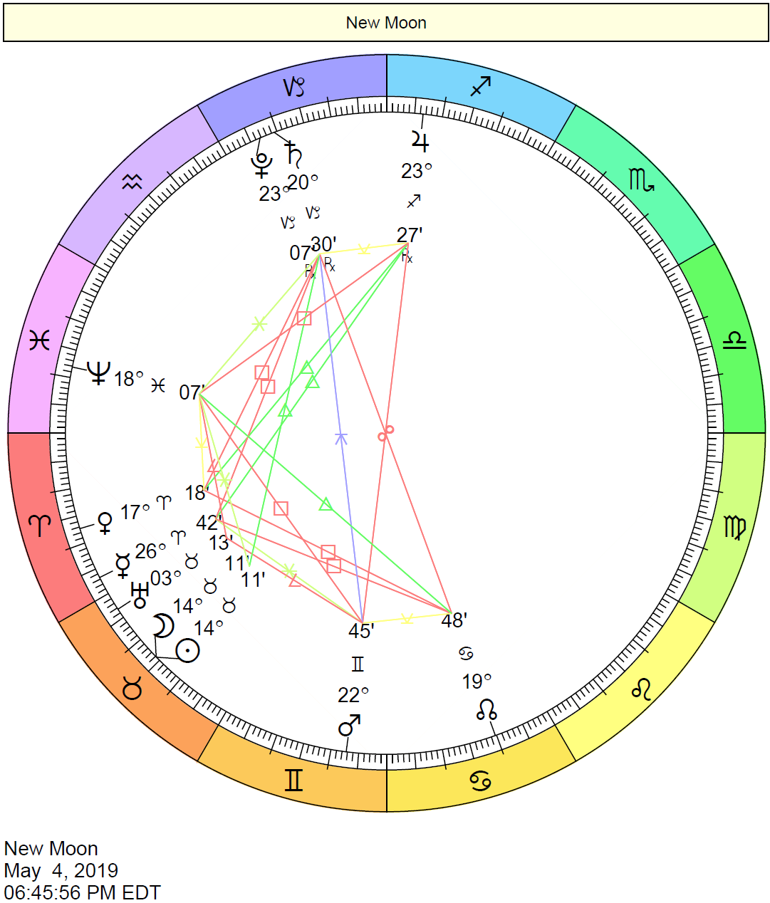 New Moon in Taurus Chart: May 4, 2019