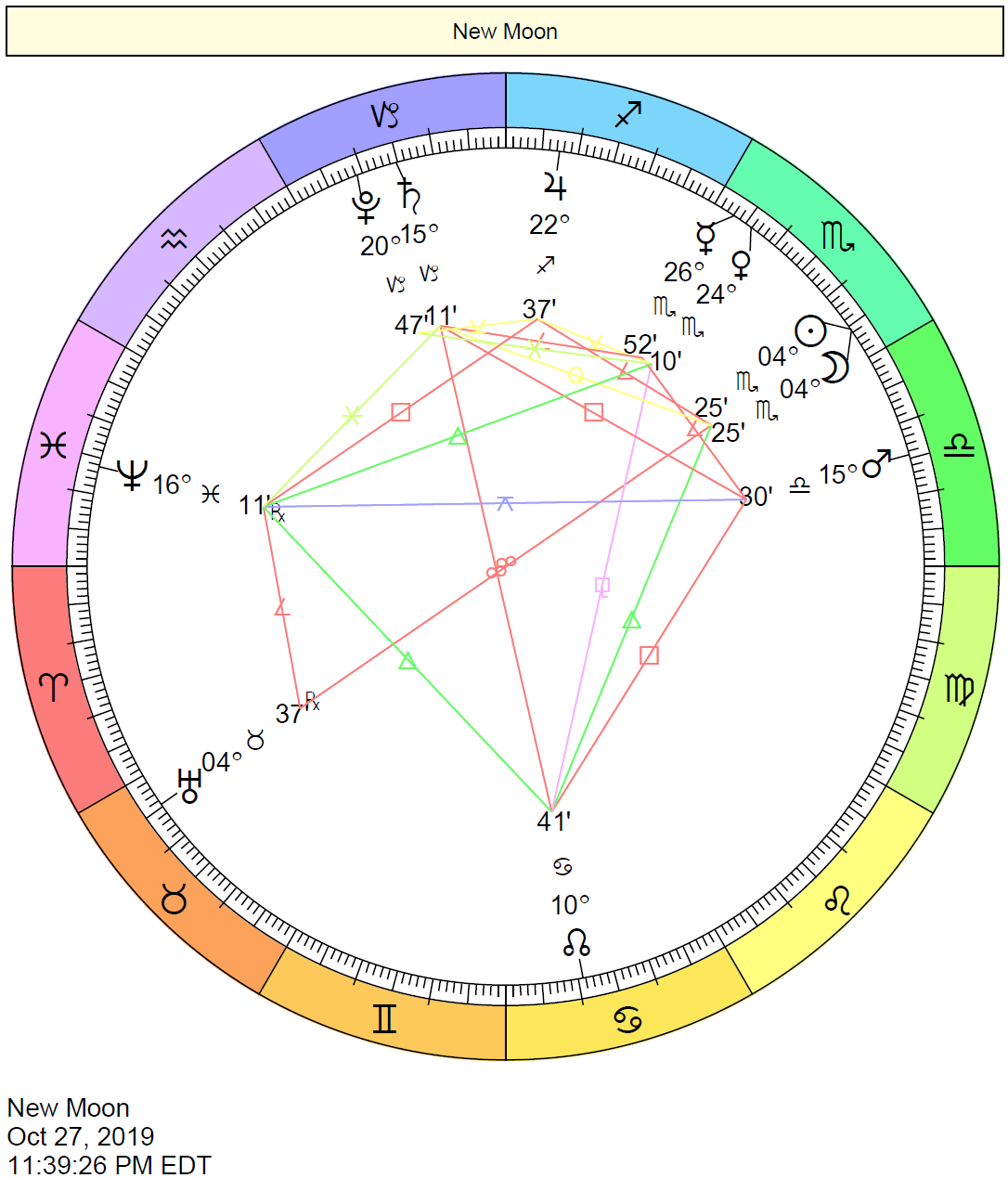 New Moon in Scorpio Chart: October 27, 2019