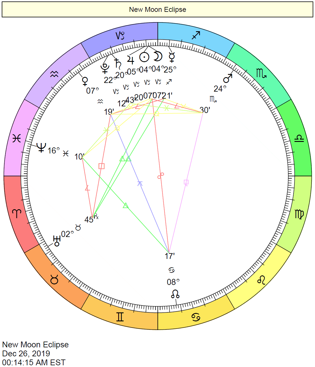 New Moon Solar Eclipse Chart in Capricorn December 26, 2019