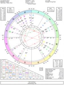 Last Quarter Moon Chart: September 2, 2018