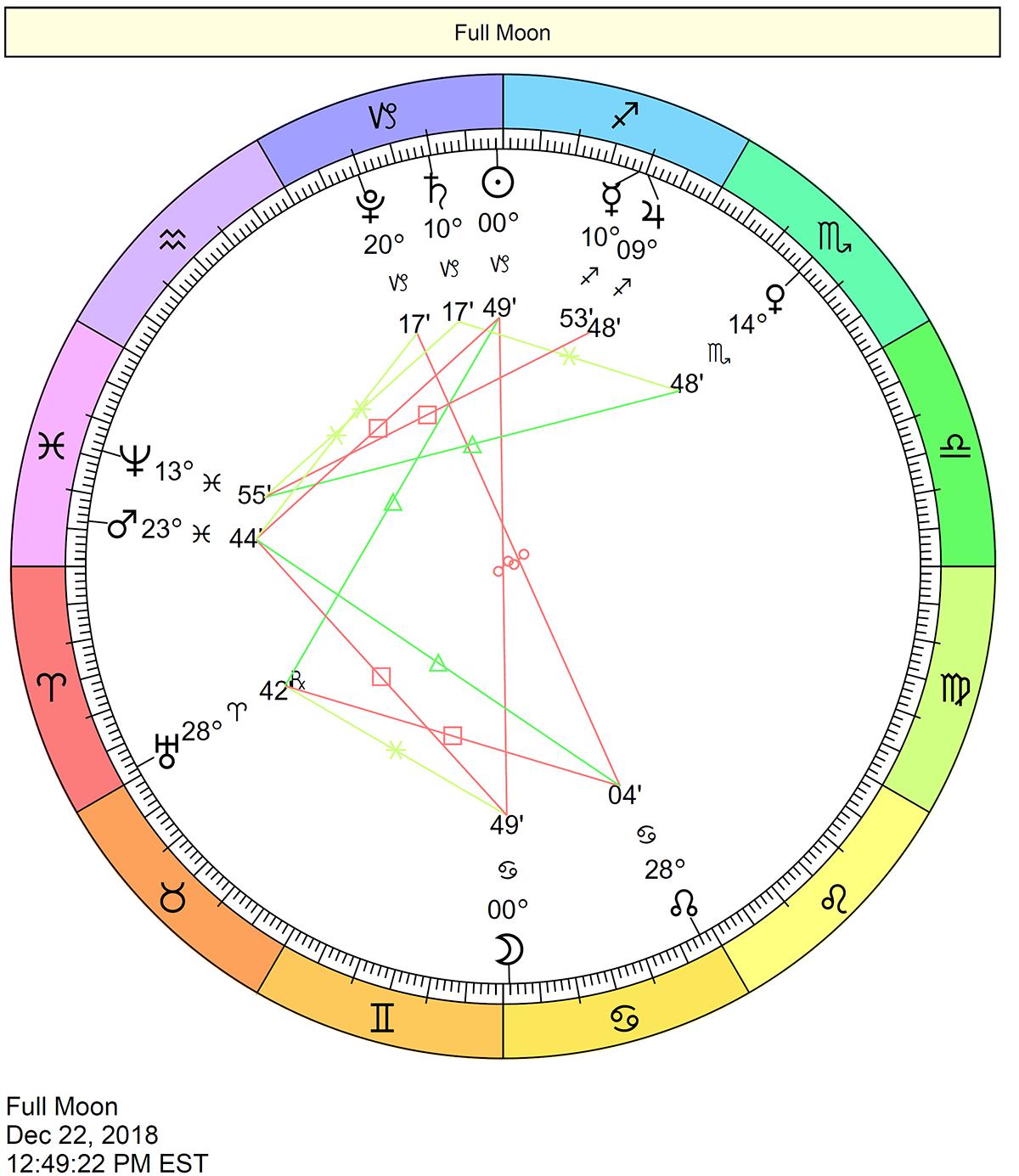 vedic astrology cancer december 2019