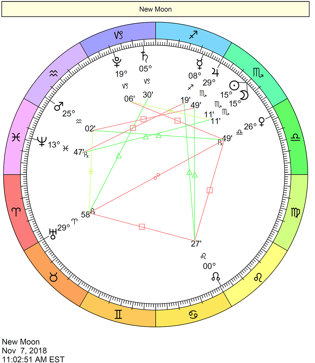 Deciphering the natal chart - where to look, what a good site