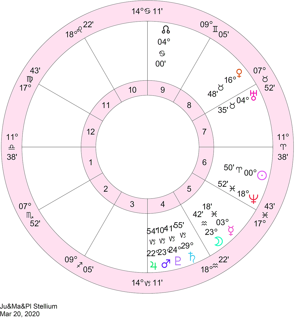 february 15 2020 transit of mercury astrology