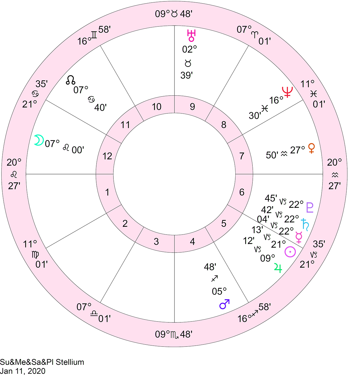 astrological chart for january 11 2020