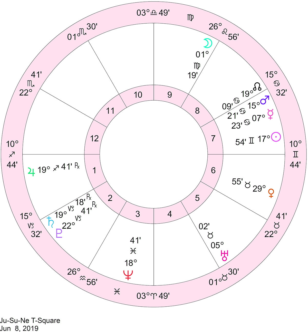 grand sextile december 6 2019 astrology