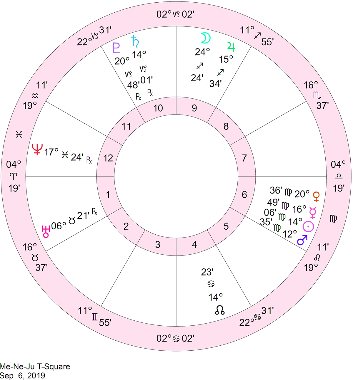 venus february 12 astrology
