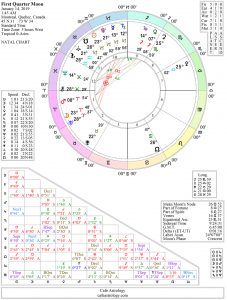 First Quarter Moon Chart: January 14, 2019