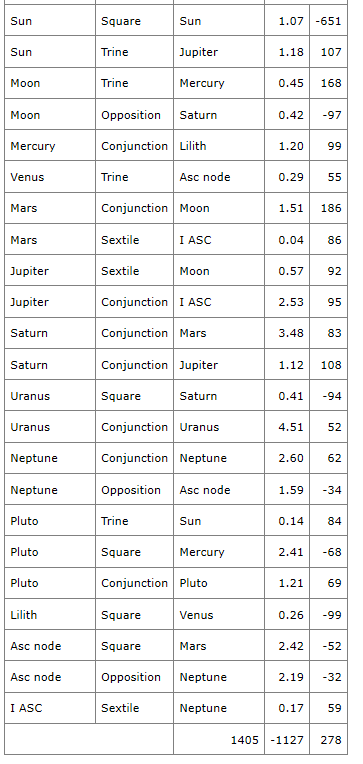Gemini compatibility table
