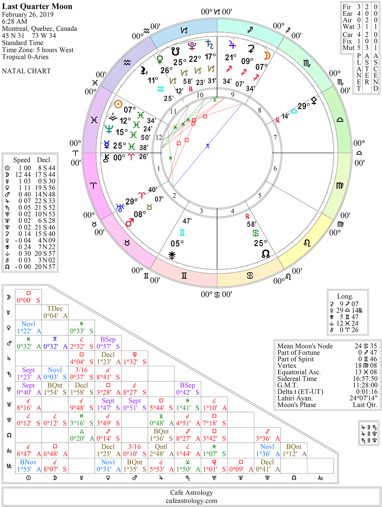 february 24 cafe astrology