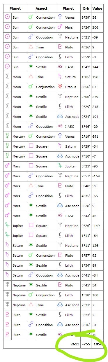 Cafe Astrology Compatibility Score